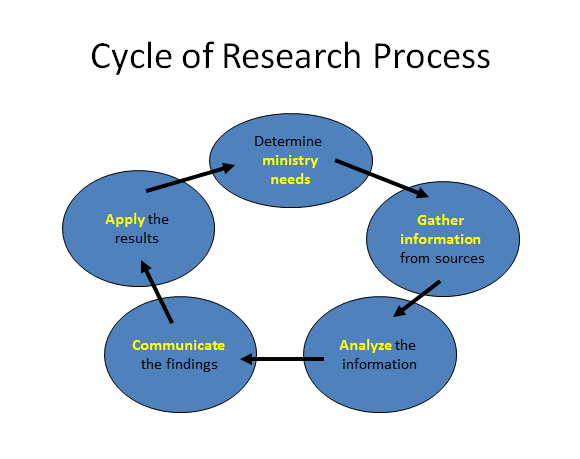 Cycle Of The Research Process Oc Research